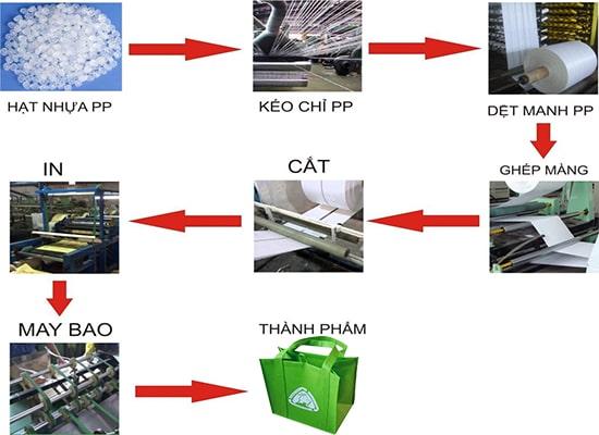 Chuyên sản xuất túi nylon giá rẻ