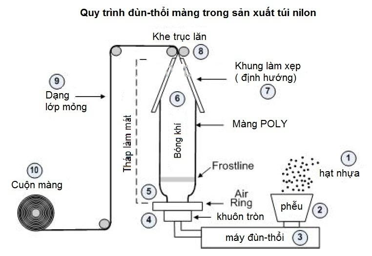 Chuyên sản xuất và in ấn bao bì nhựa tại HCM